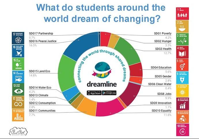 dreamline-sdg-graph3-c-e1536796057687.jpg