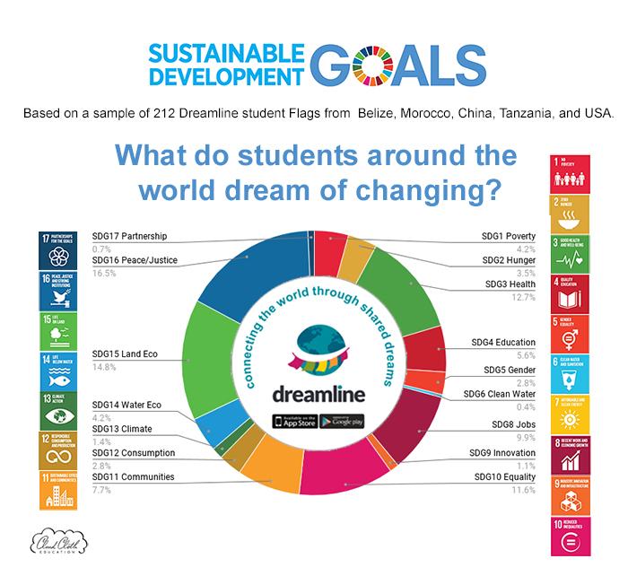 Dreamline SDG Graph(3-c)